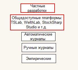 Исследование рынка2