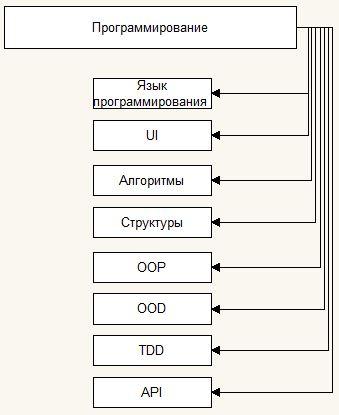 Программирование 0