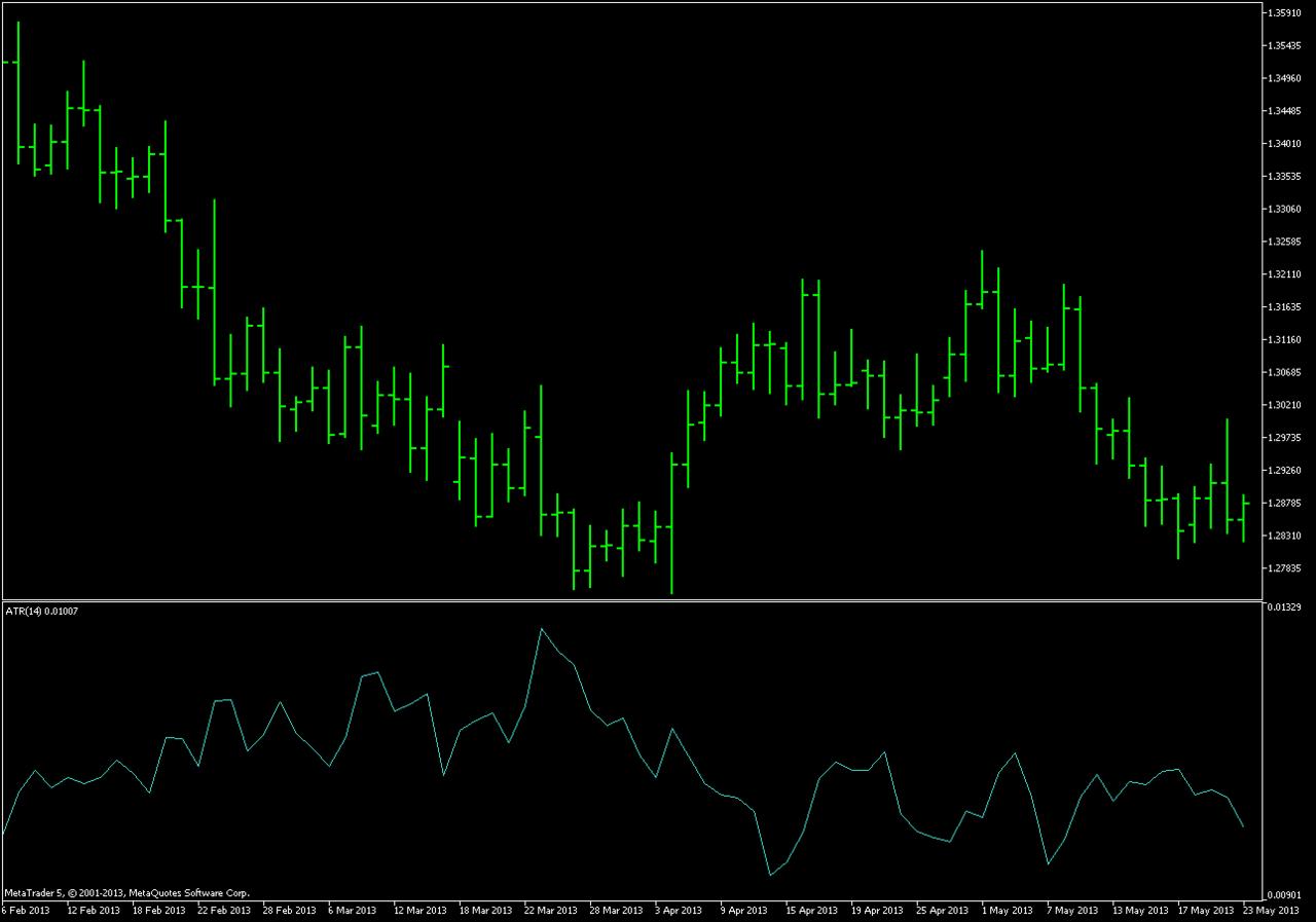 ATR_Indicator_Chart